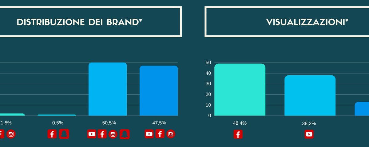 Infografica - Social Media Video e i Brand