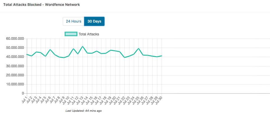 Pulire un sito WordPress dopo un attacco hacker