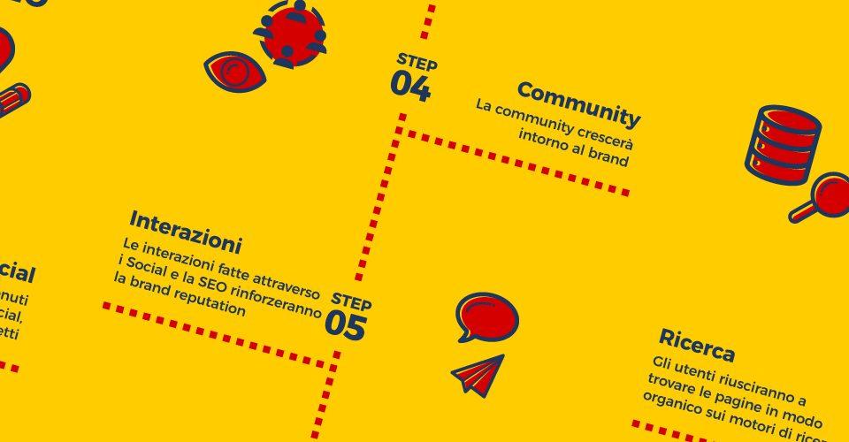 Infografica - In che modo i Social Media supportano la SEO