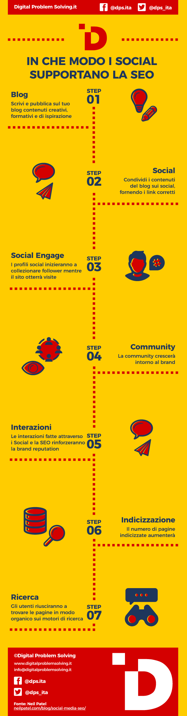 Infografica - In che modo i Social Media supportano la SEO