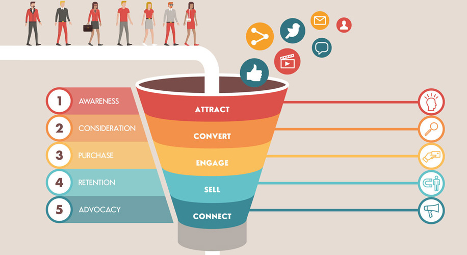 Digital Marketing, che cosa è un Funnel, a cosa serve e come fare per crearlo